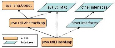 The java.util.HashTable tree inheritance