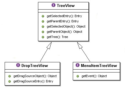 The TreeView API